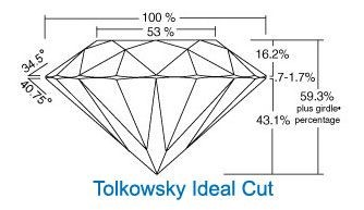 Diamond, proportions, Tolkowski model, brilliancy, fire, life, scintillations, angles, crown, pavillion