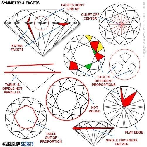סימטריה ביהלום, עוקץ במרכז, לוח במרכז, רונדיסט עגול, כתר חופף לפוויליון, משטחי ליטוש שווים, נייפים, נטיות